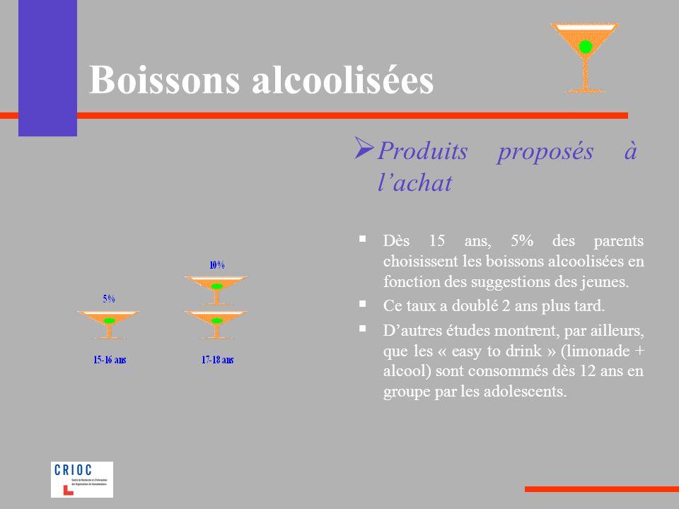 Boissons alcoolisées Produits proposés à lachat Dès 15 ans, 5% des parents choisissent les boissons alcoolisées en fonction des suggestions des jeunes