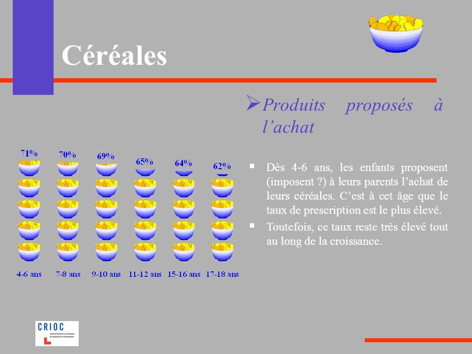 Céréales Produits proposés à lachat Dès 4-6 ans, les enfants proposent (imposent ?) à leurs parents lachat de leurs céréales. Cest à cet âge que le ta