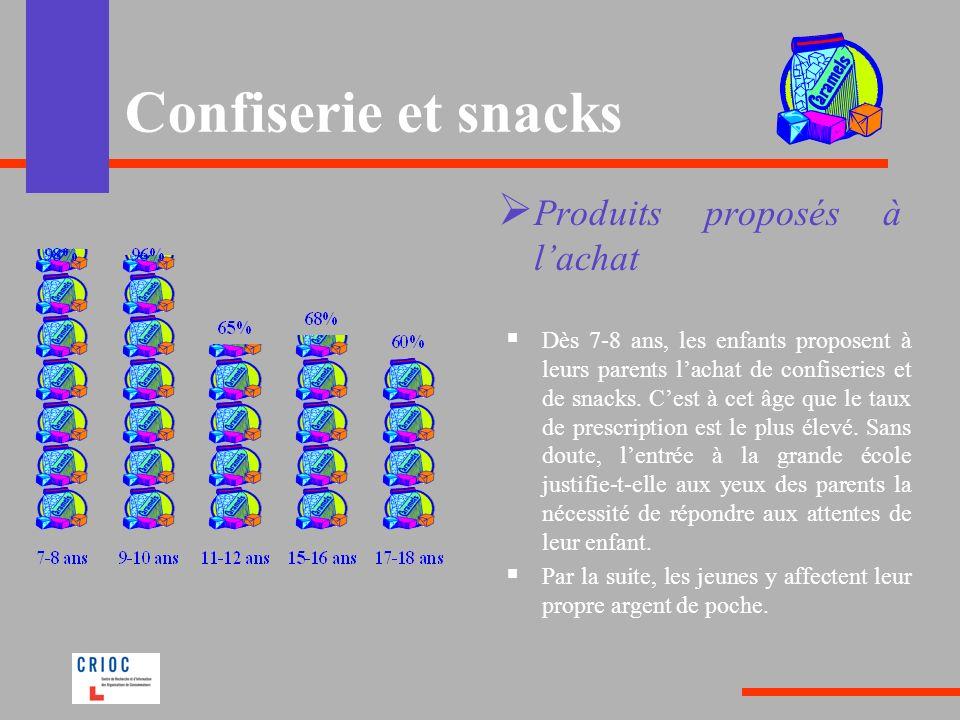 Confiserie et snacks Produits proposés à lachat Dès 7-8 ans, les enfants proposent à leurs parents lachat de confiseries et de snacks. Cest à cet âge