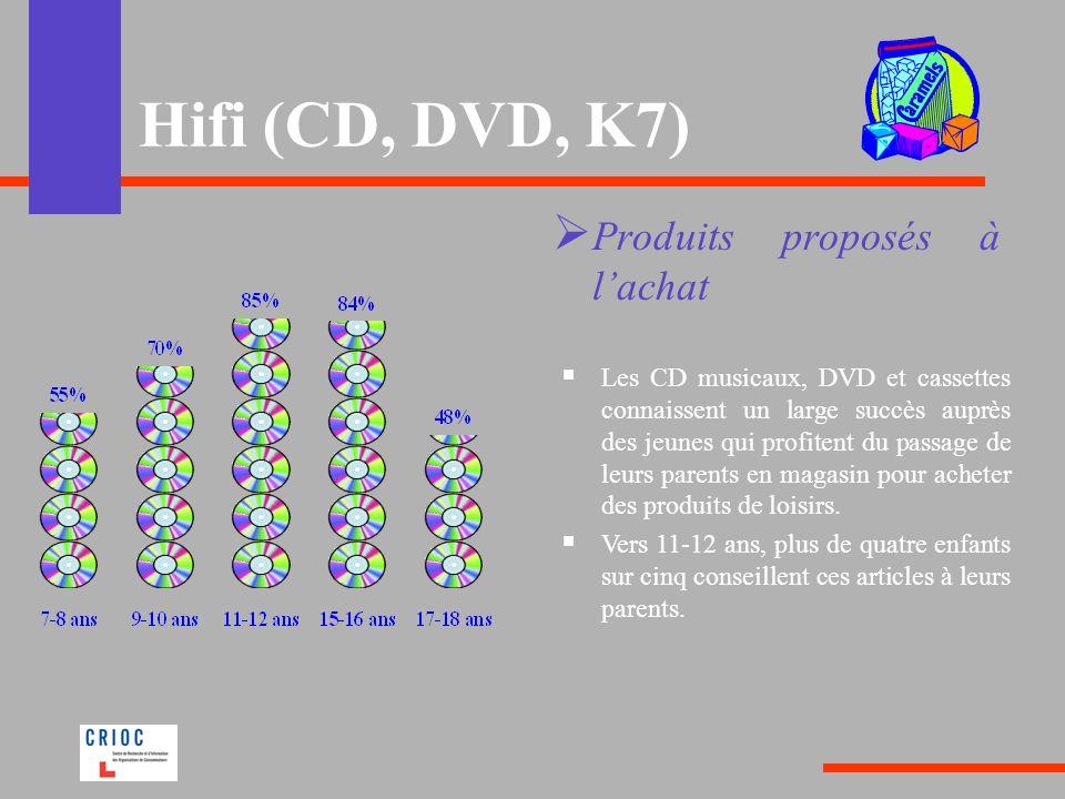 Hifi (CD, DVD, K7) Produits proposés à lachat Les CD musicaux, DVD et cassettes connaissent un large succès auprès des jeunes qui profitent du passage