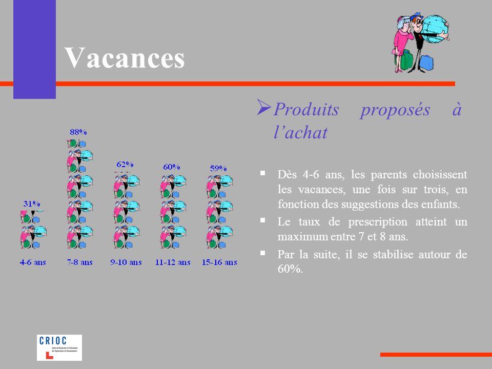 Vacances Produits proposés à lachat Dès 4-6 ans, les parents choisissent les vacances, une fois sur trois, en fonction des suggestions des enfants. Le