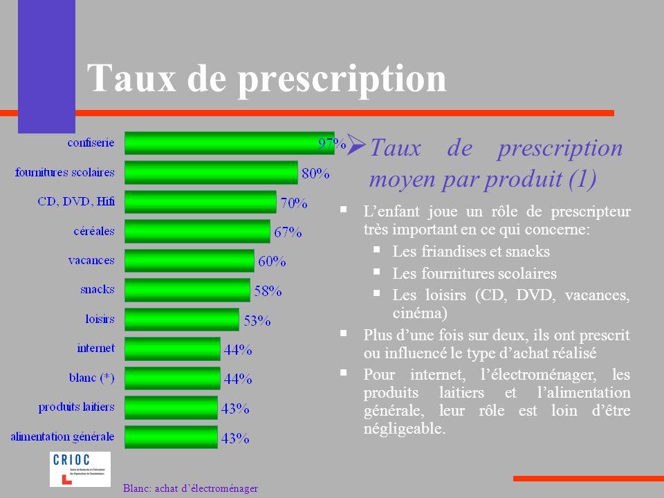 Taux de prescription Lenfant joue un rôle de prescripteur très important en ce qui concerne: Les friandises et snacks Les fournitures scolaires Les lo