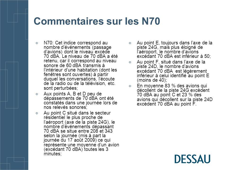 Commentaires sur les N70 N70: Cet indice correspond au nombre dévénements (passage davions) dont le niveau excède 70 dBA.