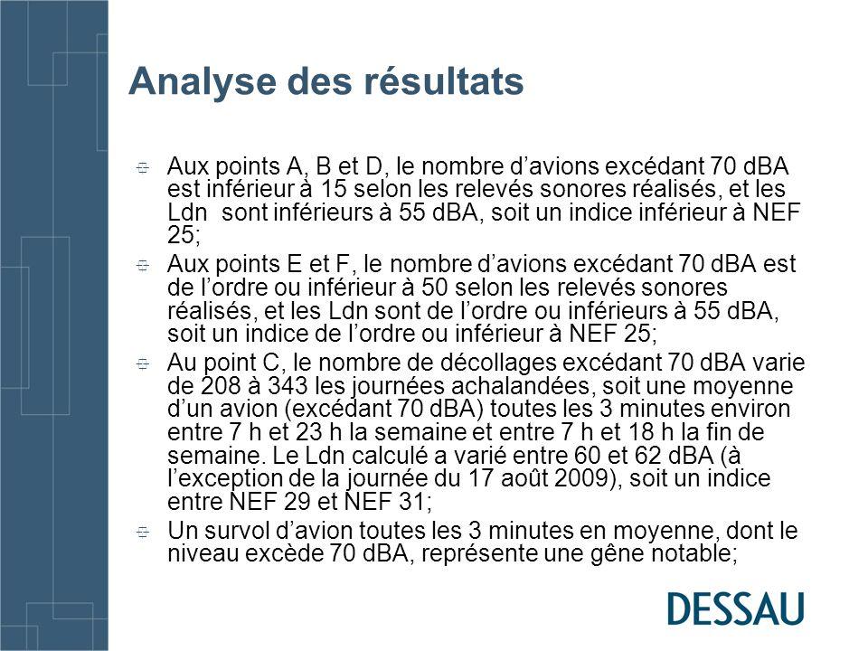 Analyse des résultats Aux points A, B et D, le nombre davions excédant 70 dBA est inférieur à 15 selon les relevés sonores réalisés, et les Ldn sont inférieurs à 55 dBA, soit un indice inférieur à NEF 25; Aux points E et F, le nombre davions excédant 70 dBA est de lordre ou inférieur à 50 selon les relevés sonores réalisés, et les Ldn sont de lordre ou inférieurs à 55 dBA, soit un indice de lordre ou inférieur à NEF 25; Au point C, le nombre de décollages excédant 70 dBA varie de 208 à 343 les journées achalandées, soit une moyenne dun avion (excédant 70 dBA) toutes les 3 minutes environ entre 7 h et 23 h la semaine et entre 7 h et 18 h la fin de semaine.
