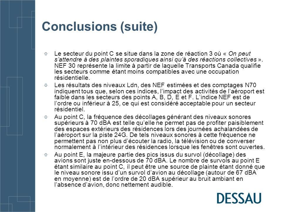 Conclusions (suite) Le secteur du point C se situe dans la zone de réaction 3 où « On peut sattendre à des plaintes sporadiques ainsi quà des réactions collectives ».