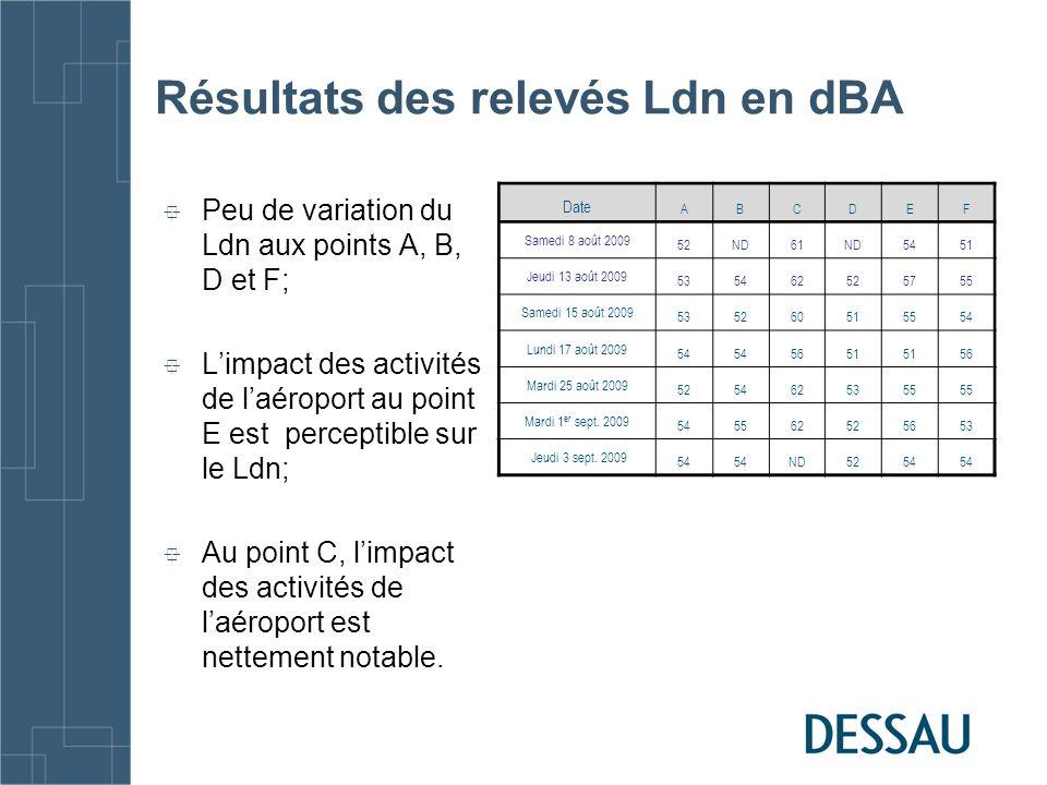 Résultats des relevés Ldn en dBA Peu de variation du Ldn aux points A, B, D et F; Limpact des activités de laéroport au point E est perceptible sur le Ldn; Au point C, limpact des activités de laéroport est nettement notable.