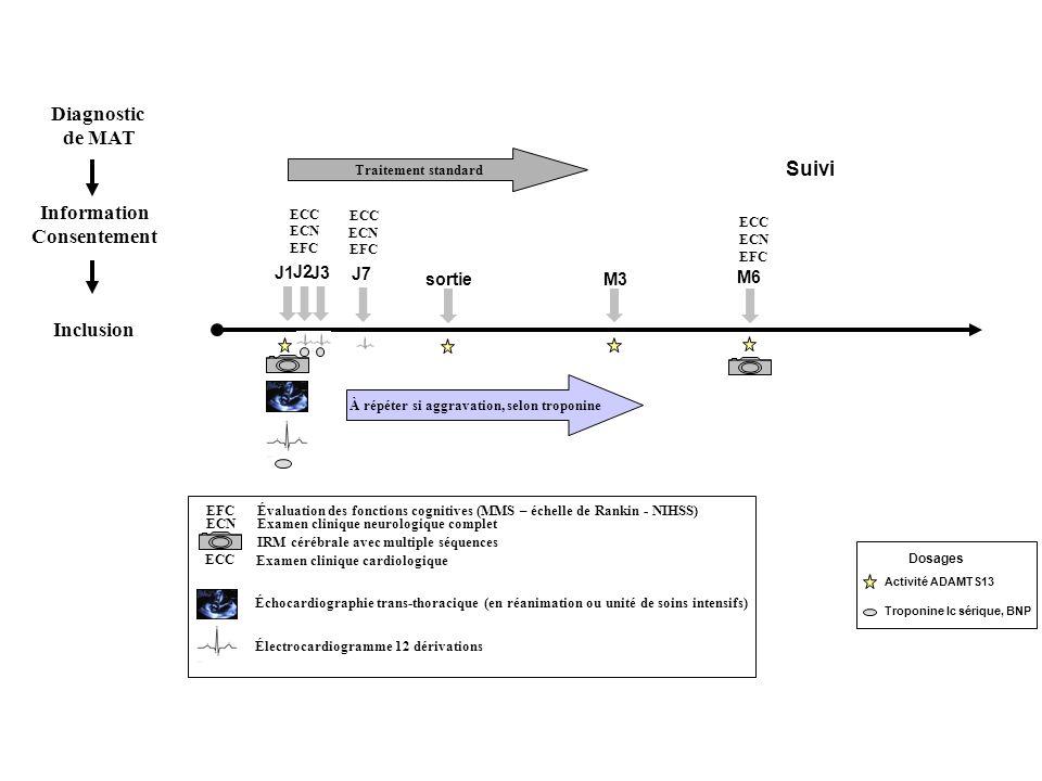 Activité ADAMTS13 Troponine Ic sérique, BNP Dosages EFC ECN J1 Suivi Traitement standard À répéter si aggravation, selon troponine ECN M3 M6 EFC ECC Évaluation des fonctions cognitives (MMS – échelle de Rankin - NIHSS) Examen clinique neurologique complet IRM cérébrale avec multiple séquences Examen clinique cardiologique Échocardiographie trans-thoracique (en réanimation ou unité de soins intensifs) Électrocardiogramme 12 dérivations J2 J3 sortie EFC ECC ECN Information Consentement Diagnostic de MAT Inclusion J7 EFC ECC ECN