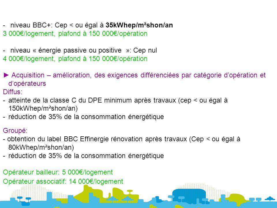 - niveau BBC+: Cep < ou égal à 35kWhep/m²shon/an 3 000/logement, plafond à 150 000/opération - niveau « énergie passive ou positive »: Cep nul 4 000/logement, plafond à 150 000/opération Acquisition – amélioration, des exigences différenciées par catégorie dopération et dopérateurs Diffus: -atteinte de la classe C du DPE minimum après travaux (cep < ou égal à 150kWhep/m²shon/an) -réduction de 35% de la consommation énergétique Groupé: - obtention du label BBC Effinergie rénovation après travaux (Cep < ou égal à 80kWhep/m²shon/an) -réduction de 35% de la consommation énergétique Opérateur bailleur: 5 000/logement Opérateur associatif: 14 000/logement