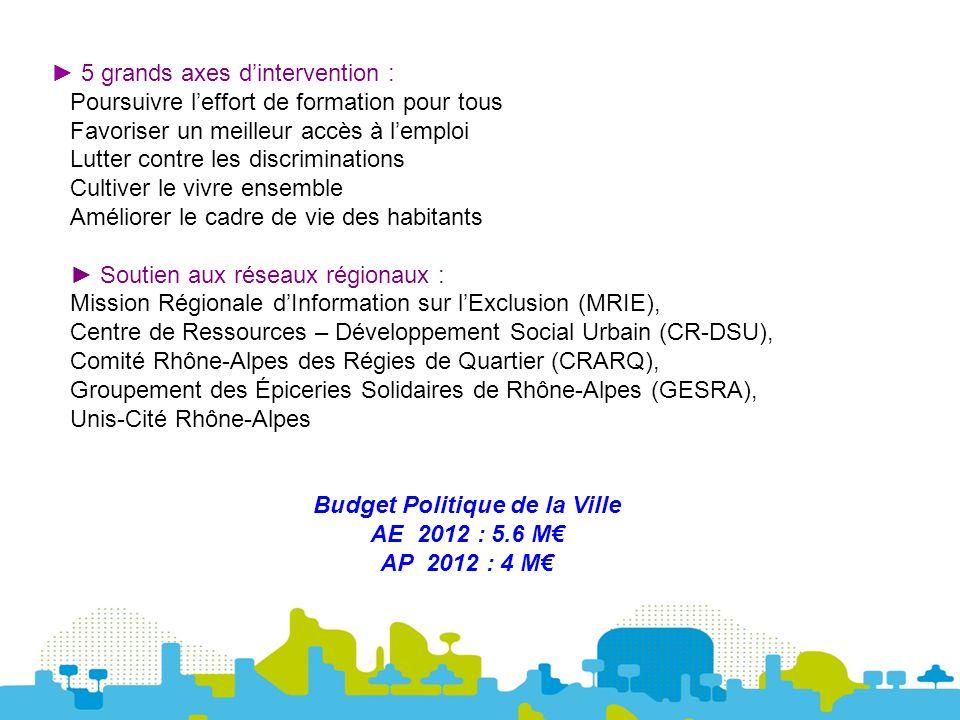 5 grands axes dintervention : Poursuivre leffort de formation pour tous Favoriser un meilleur accès à lemploi Lutter contre les discriminations Cultiver le vivre ensemble Améliorer le cadre de vie des habitants Soutien aux réseaux régionaux : Mission Régionale dInformation sur lExclusion (MRIE), Centre de Ressources – Développement Social Urbain (CR-DSU), Comité Rhône-Alpes des Régies de Quartier (CRARQ), Groupement des Épiceries Solidaires de Rhône-Alpes (GESRA), Unis-Cité Rhône-Alpes Budget Politique de la Ville AE 2012 : 5.6 M AP 2012 : 4 M