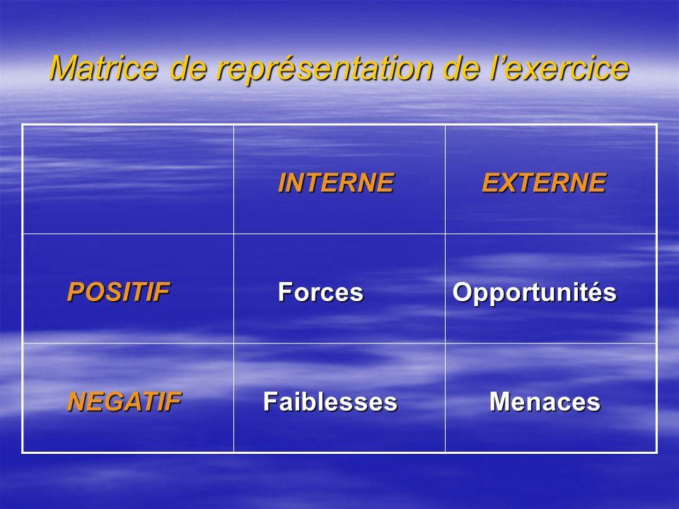 Présentation de la Méthode On entend par : Interne : Interne : - Les caractéristiques intrinsèques à la commune urbaine dAgadir et le Domaine dActivit