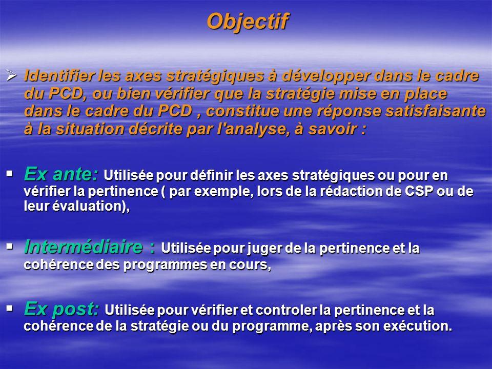 Méthodologie Lanalyse est introduite par la présentation aux participants des documents ci-après: 1.Cadre légal et réglementaire régissant la commune urbaine dAgadir; 2.