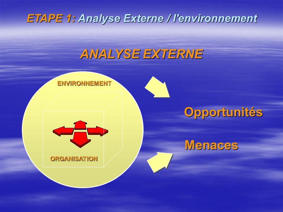 ETAPE 1: Analyse Externe / l environnement Etude des opportunités : Identification de toutes les possibilités extérieures positives dont peut éventuellement tirer parti la collectivité analysée.