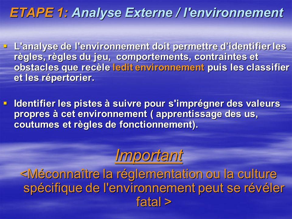 ETAPE 1: Analyse Externe / l'environnement ANALYSE EXTERNE ORGANISATION ENVIRONNEMENT Opportunités Menaces