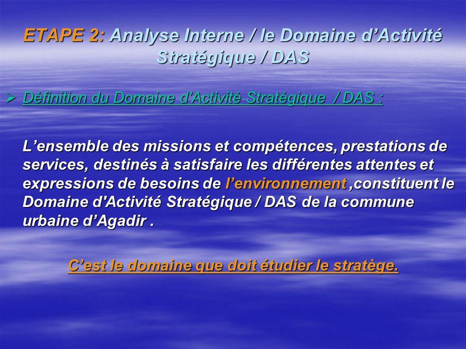 ETAPE 1: Analyse Externe / l'environnement L'analyse de l'environnement doit permettre didentifier les règles, règles du jeu, comportements, contraint