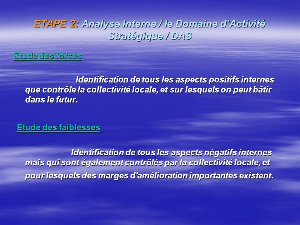 ETAPE 2: Analyse Interne / le Domaine dActivité Stratégique / DAS ANALYSE INTERNE organisation Autres acteurs Points forts Points faibles