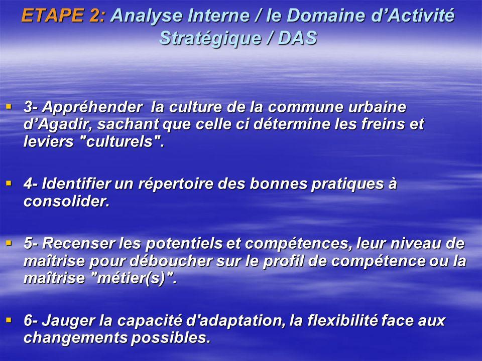 ETAPE 2: Analyse Interne / le Domaine dActivité Stratégique / DAS Lanalyse interne doit répondre aux questions relatives aux forces et faiblesses de l