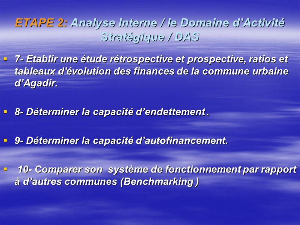 ETAPE 2: Analyse Interne / le Domaine dActivité Stratégique / DAS 3- Appréhender la culture de la commune urbaine dAgadir, sachant que celle ci détermine les freins et leviers culturels .