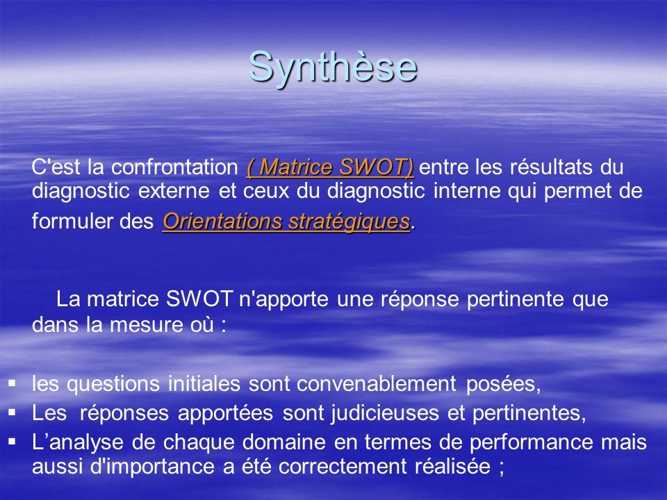 Principe de lanalyse SWOT