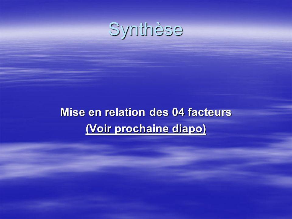 Synthèse ( Matrice SWOT) Orientations stratégiques.