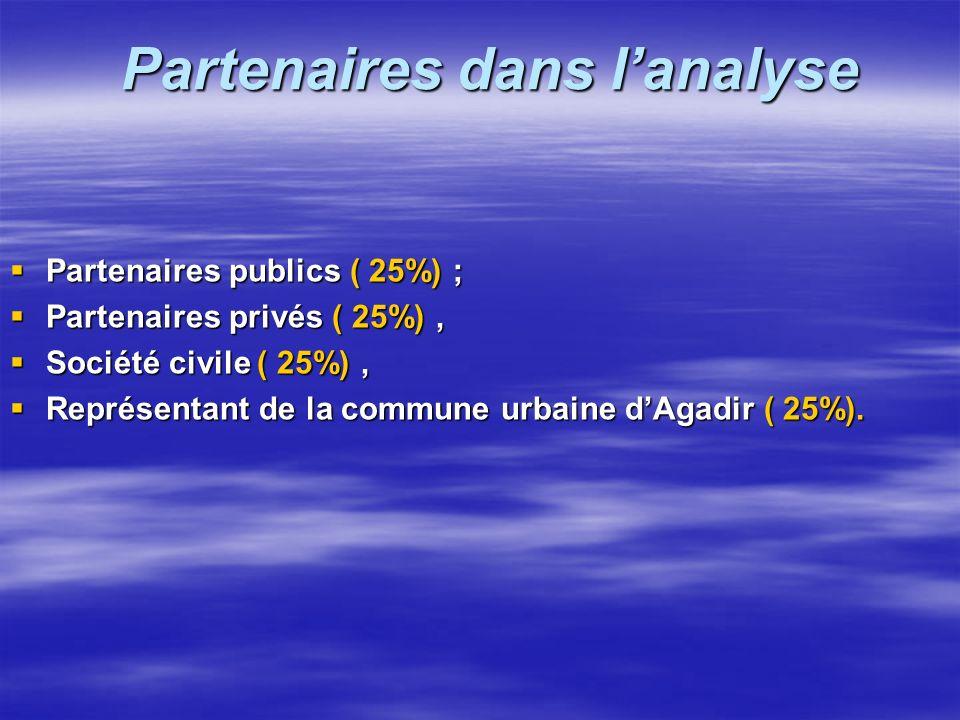 Niveau danalyse 1-Atelier n° 02 : SWOT de la ville dAgadir - L'objet de l'analyse ( Interne ), sera la ville dAgadir; - L'objet de l'analyse ( Externe
