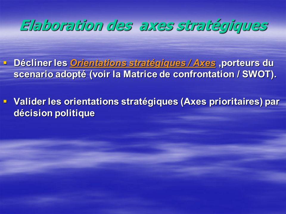 Elaboration et confrontation de scénarii Elaborer deux ou trois scenarii pour lavenir de la commune urbaine dAgadir.