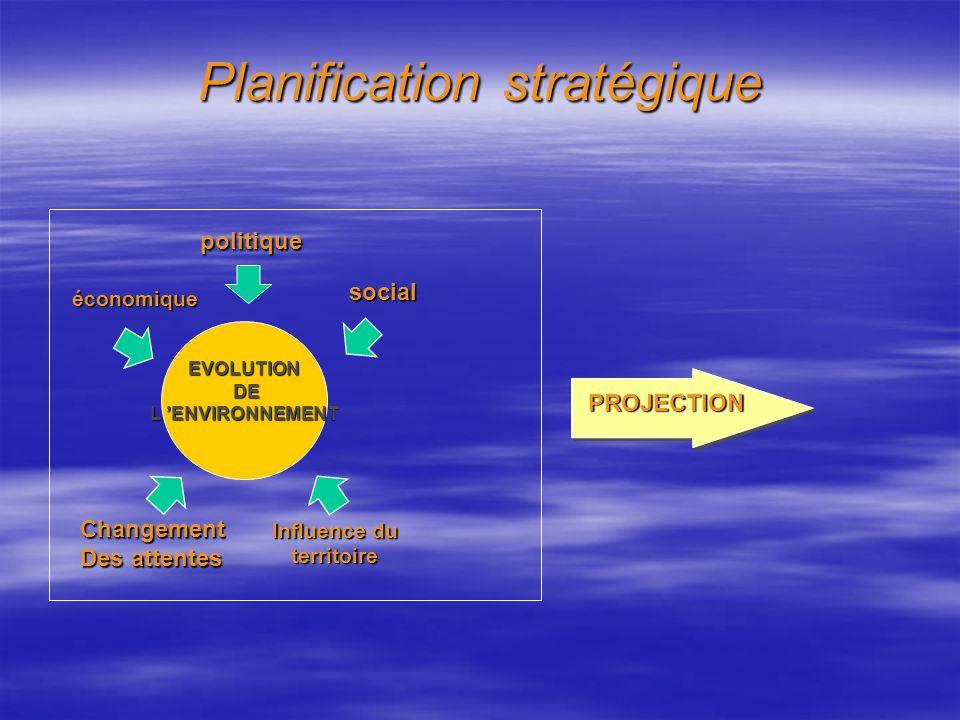 ETAPE 1: Analyse Externe / l environnement ANALYSE EXTERNE ORGANISATION ENVIRONNEMENT Opportunités Menaces