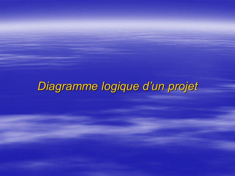 Elaboration du programme daction Déclinaison des projets à réaliser par objectif spécifique avec létude de sa : Déclinaison des projets à réaliser par