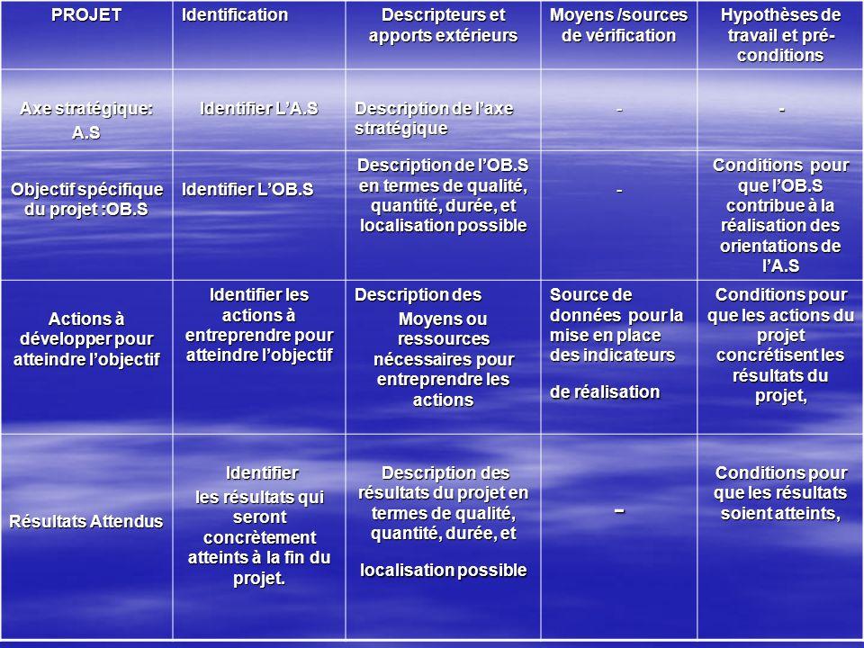Diagramme logique dun projet