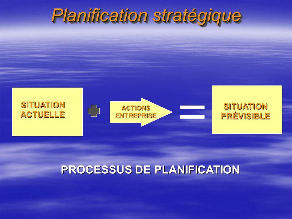 Planification stratégique SITUATIONACTUELLE ACTIONSENTREPRISE SITUATIONPRÉVISIBLE PROCESSUS DE PLANIFICATION