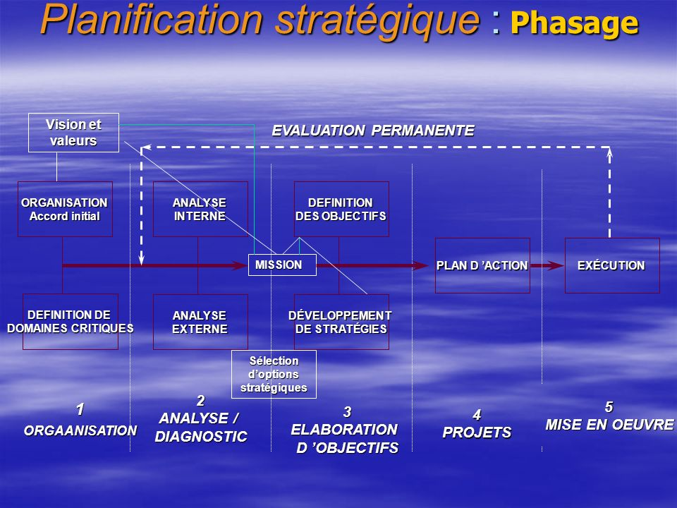 Elaboration des axes stratégiques Décliner les Orientations stratégiques / Axes,porteurs du scenario adopté (voir la Matrice de confrontation / SWOT).