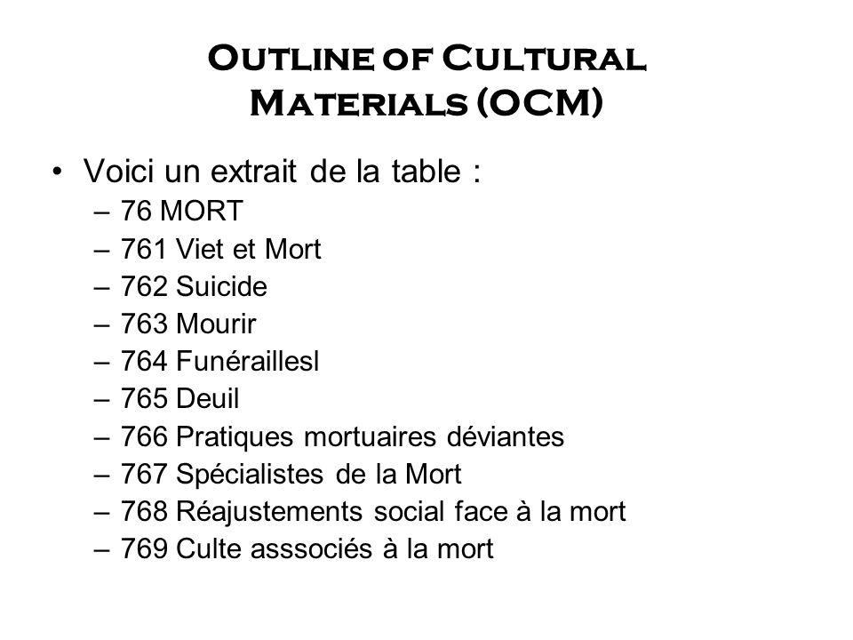 Outline of Cultural Materials (OCM) Voici un extrait de la table : –76 MORT –761 Viet et Mort –762 Suicide –763 Mourir –764 Funéraillesl –765 Deuil –766 Pratiques mortuaires déviantes –767 Spécialistes de la Mort –768 Réajustements social face à la mort –769 Culte asssociés à la mort