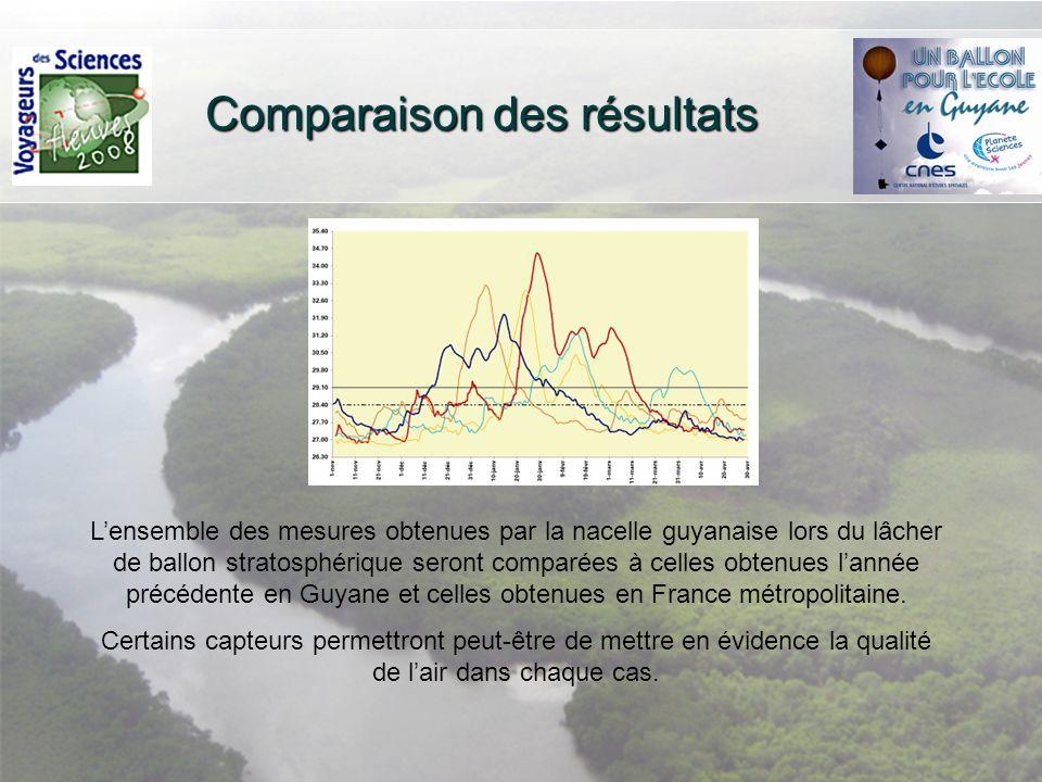 Comparaison des résultats Lensemble des mesures obtenues par la nacelle guyanaise lors du lâcher de ballon stratosphérique seront comparées à celles obtenues lannée précédente en Guyane et celles obtenues en France métropolitaine.