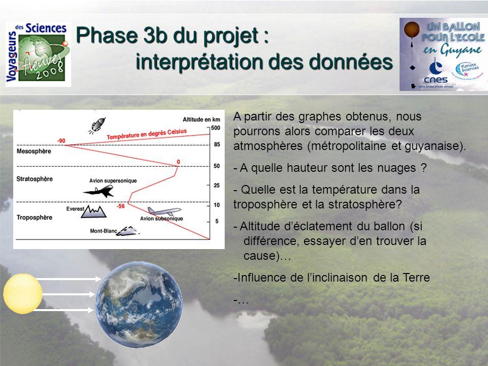 Phase 3b du projet : interprétation des données A partir des graphes obtenus, nous pourrons alors comparer les deux atmosphères (métropolitaine et guy