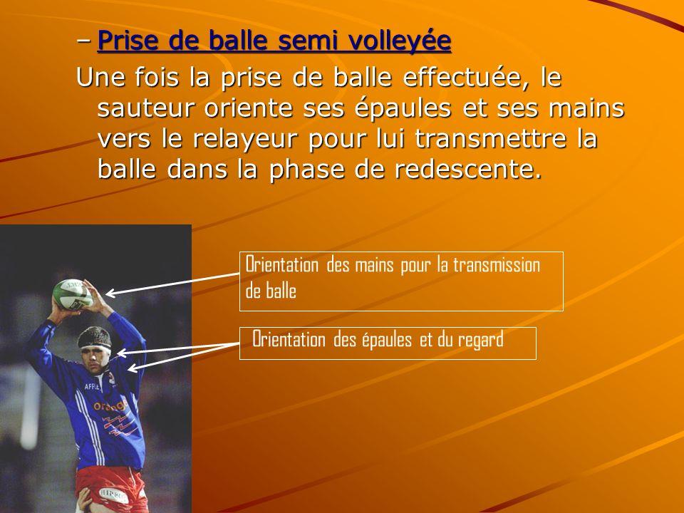 –Prise de balle semi volleyée Prise de balle semi volleyéePrise de balle semi volleyée Une fois la prise de balle effectuée, le sauteur oriente ses épaules et ses mains vers le relayeur pour lui transmettre la balle dans la phase de redescente.