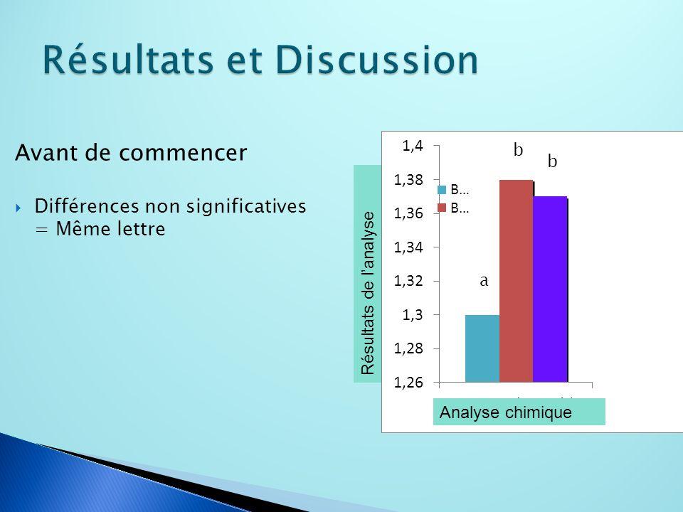 Avant de commencer Différences non significatives = Même lettre a b b Analyse chimique Résultats de lanalyse
