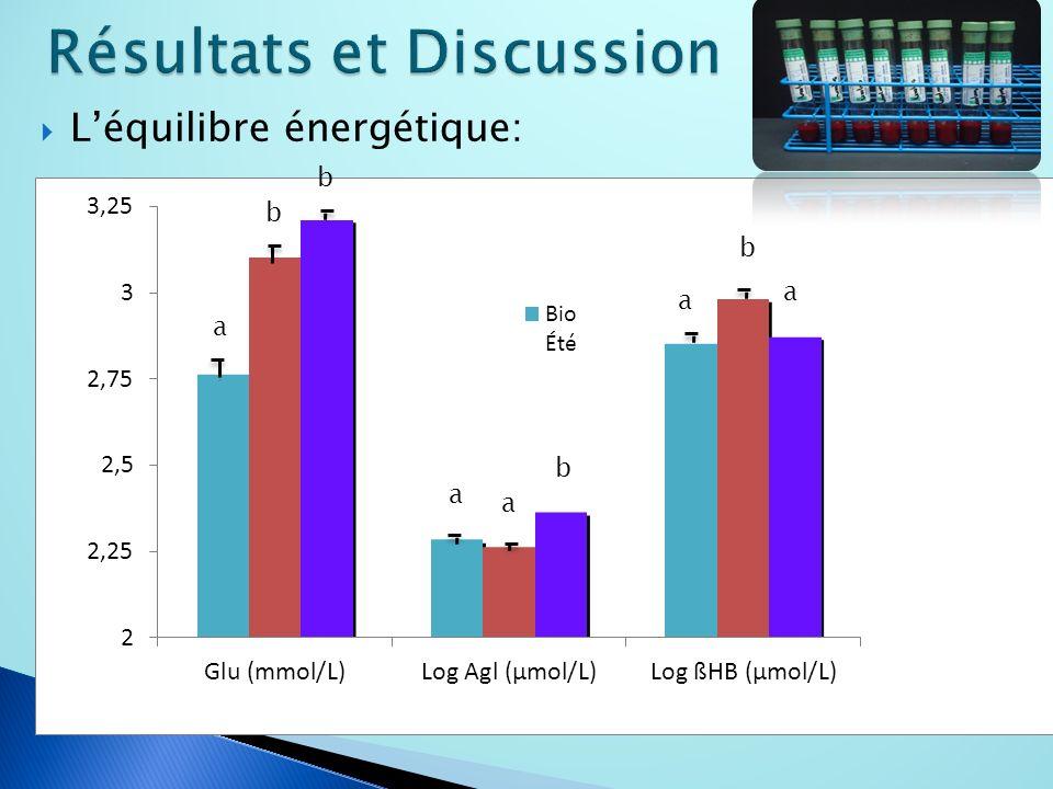 Léquilibre énergétique: a b b a a a b a b