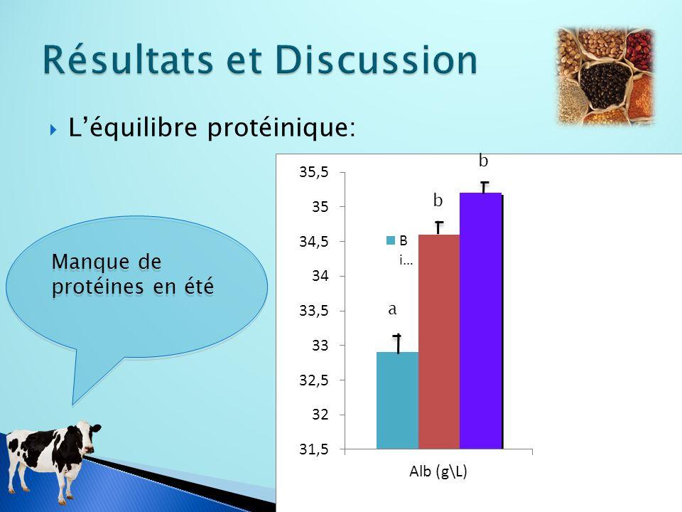 Léquilibre protéinique: a b b Manque de protéines en été