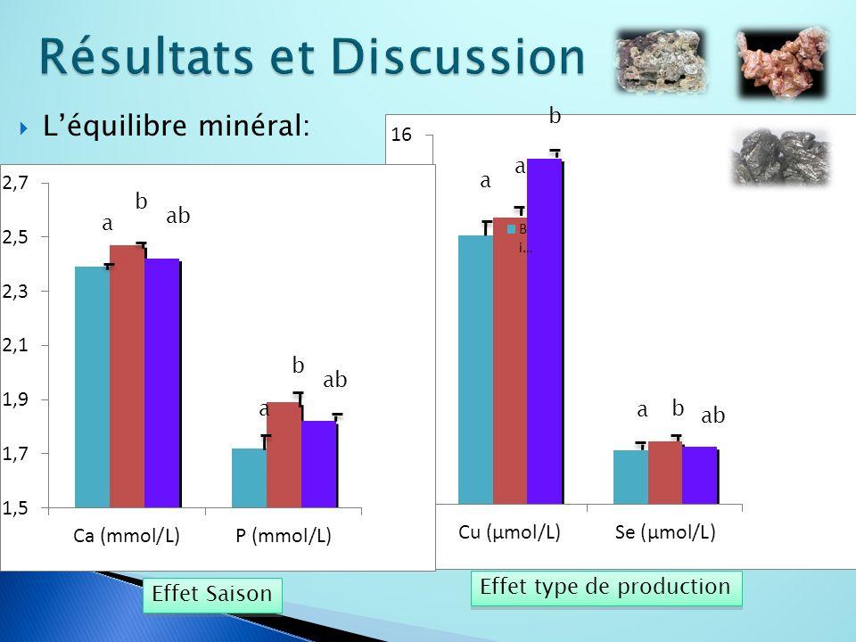 Léquilibre minéral: a b ab a b a a b a b Effet Saison Effet type de production