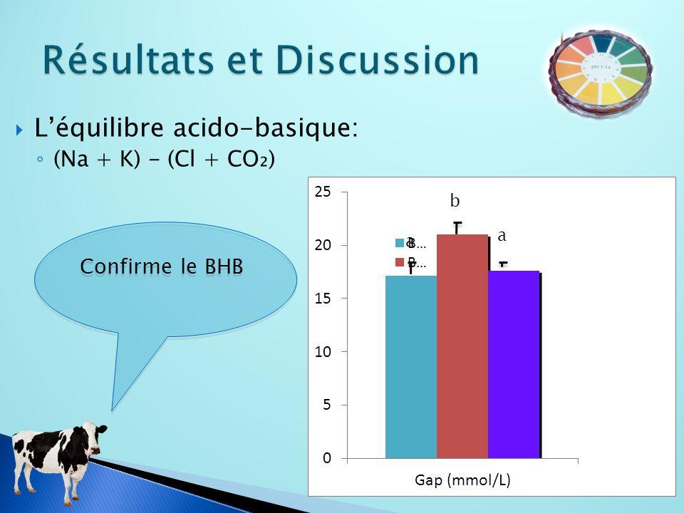 Léquilibre acido-basique: (Na + K) - (Cl + CO) b a a Confirme le BHB