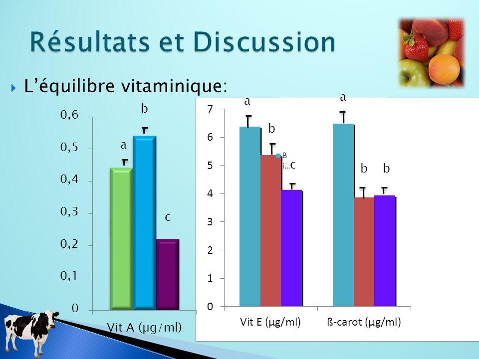 Léquilibre vitaminique: a b c c b a a bb