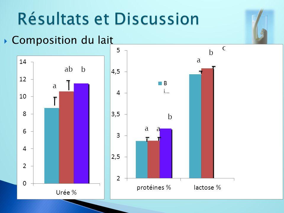 Composition du lait a a b a ab b a b c