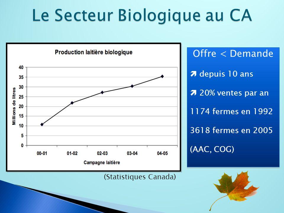 Offre < Demande depuis 10 ans 20% ventes par an 1174 fermes en 1992 3618 fermes en 2005 (AAC, COG) Offre < Demande depuis 10 ans 20% ventes par an 1174 fermes en 1992 3618 fermes en 2005 (AAC, COG) (Statistiques Canada)