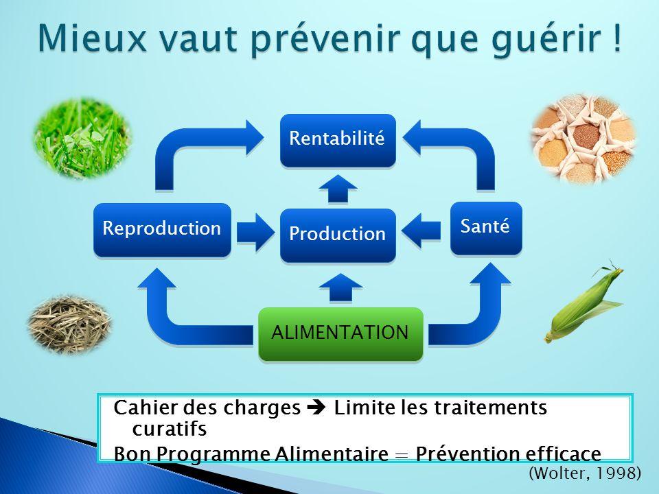 Cahier des charges Limite les traitements curatifs Bon Programme Alimentaire = Prévention efficace Rentabilité Production Reproduction ALIMENTATION Santé (Wolter, 1998)