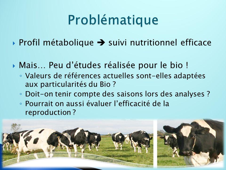 Profil métabolique suivi nutritionnel efficace Mais… Peu détudes réalisée pour le bio .