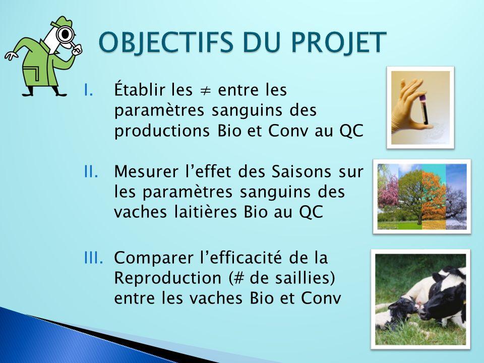 I.Établir les entre les paramètres sanguins des productions Bio et Conv au QC II.Mesurer leffet des Saisons sur les paramètres sanguins des vaches laitières Bio au QC III.Comparer lefficacité de la Reproduction (# de saillies) entre les vaches Bio et Conv