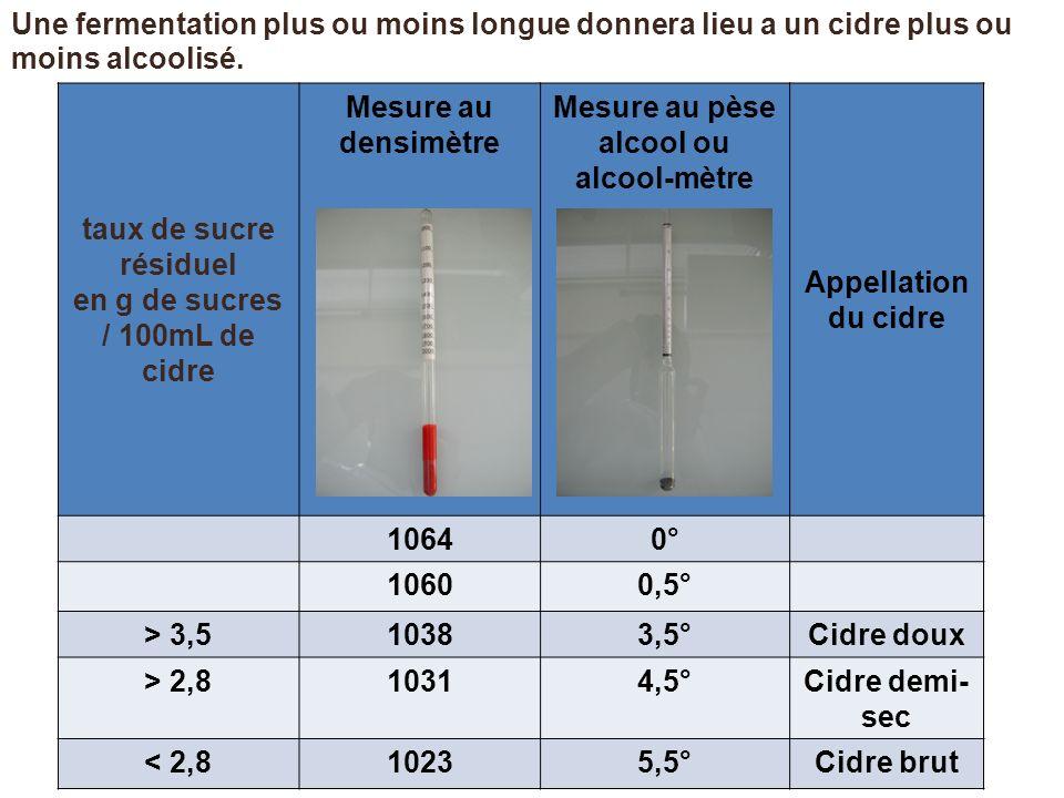 taux de sucre résiduel en g de sucres / 100mL de cidre Mesure au densimètre Mesure au pèse alcool ou alcool-mètre Appellation du cidre 10640° 10600,5°