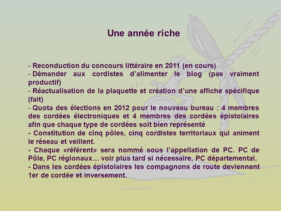 Une année riche - Reconduction du concours littéraire en 2011 (en cours) - Démander aux cordistes dalimenter le blog (pas vraiment productif) - Réactu