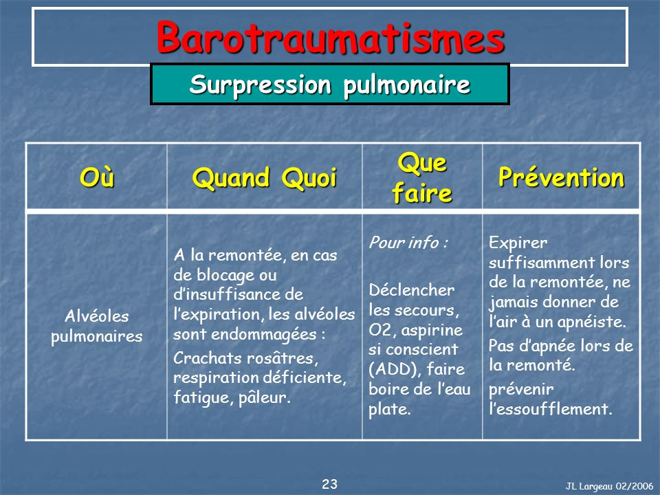JL Largeau 02/2006 23 Barotraumatismes Surpression pulmonaire Où Quand Quoi Que faire Prévention Alvéoles pulmonaires A la remontée, en cas de blocage