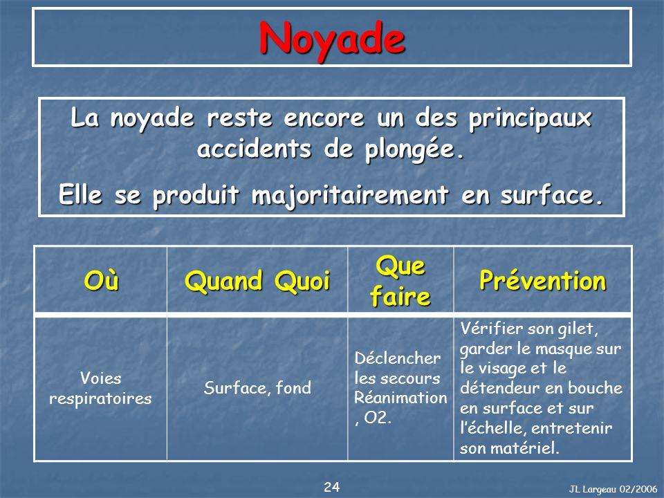 JL Largeau 02/2006 24 Noyade La noyade reste encore un des principaux accidents de plongée. Elle se produit majoritairement en surface. Où Quand Quoi