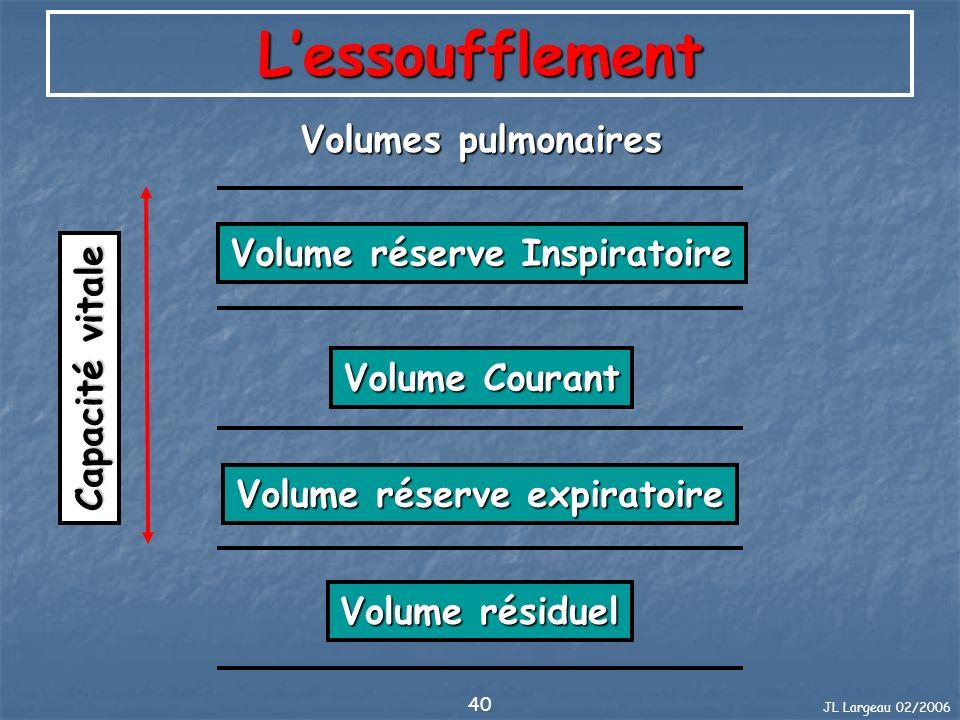 JL Largeau 02/2006 40 Lessoufflement Volume résiduel Volume réserve expiratoire Volume Courant Volume réserve Inspiratoire Capacité vitale Volumes pul